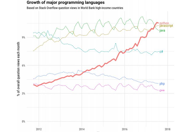 tren popularitas bahasa python